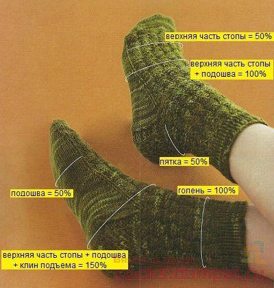 сколько набрать петель для вязания носков